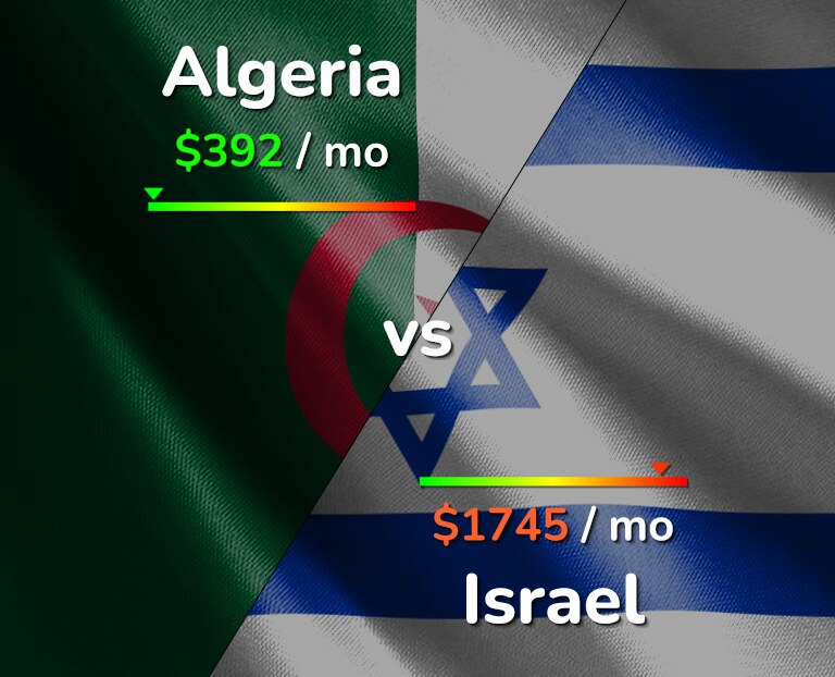 Cost of living in Algeria vs Israel infographic
