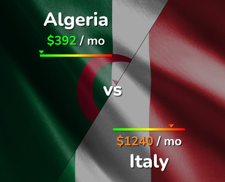 Cost of living in Algeria vs Italy infographic