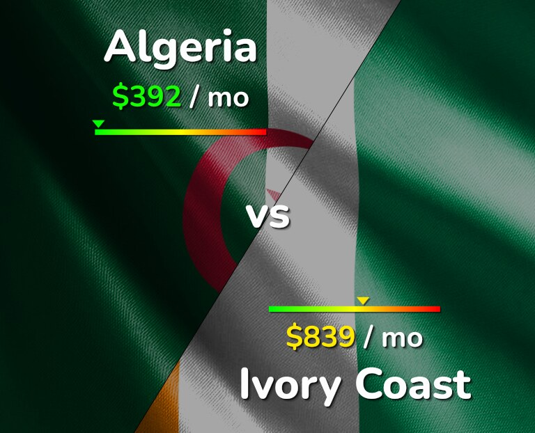 Cost of living in Algeria vs Ivory Coast infographic