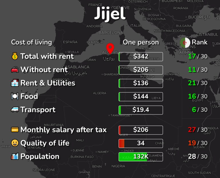 Cost of living in Jijel infographic