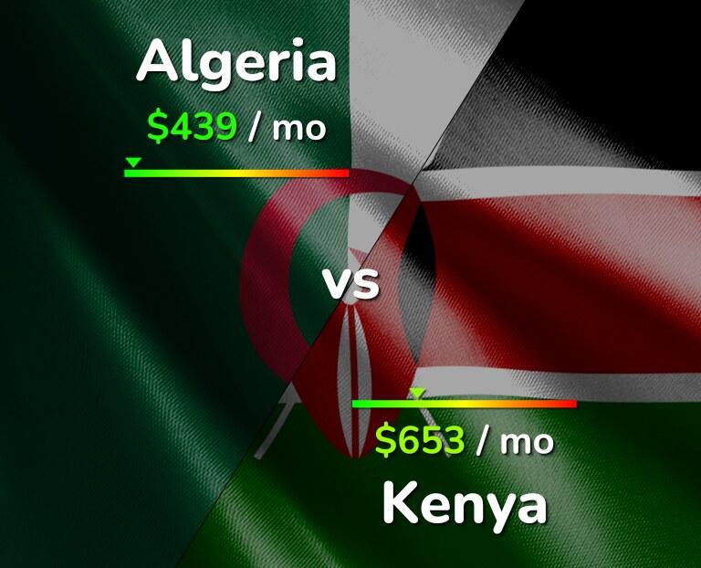 Cost of living in Algeria vs Kenya infographic
