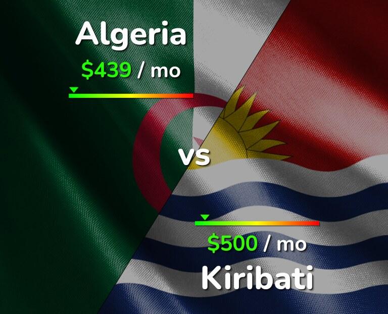 Cost of living in Algeria vs Kiribati infographic