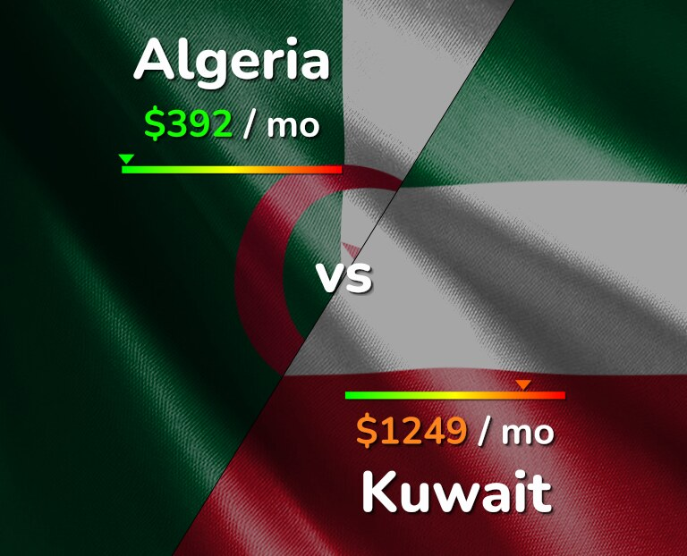 Cost of living in Algeria vs Kuwait infographic