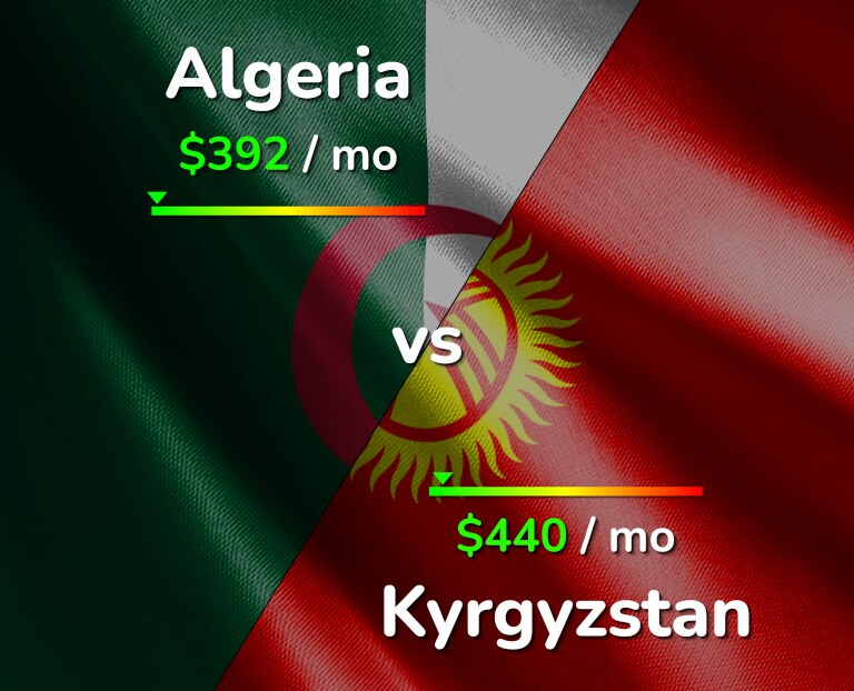 Cost of living in Algeria vs Kyrgyzstan infographic