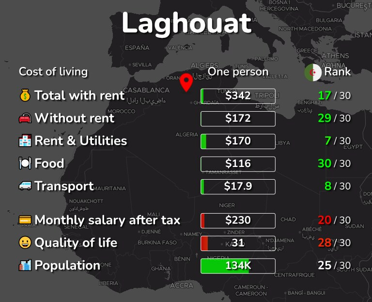 Cost of living in Laghouat infographic