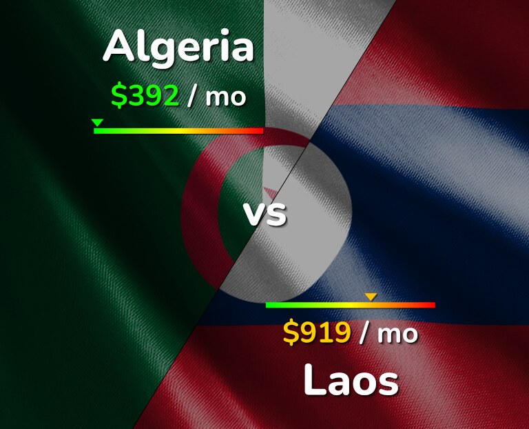 Cost of living in Algeria vs Laos infographic