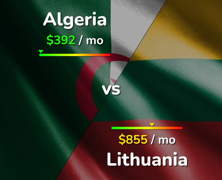 Cost of living in Algeria vs Lithuania infographic