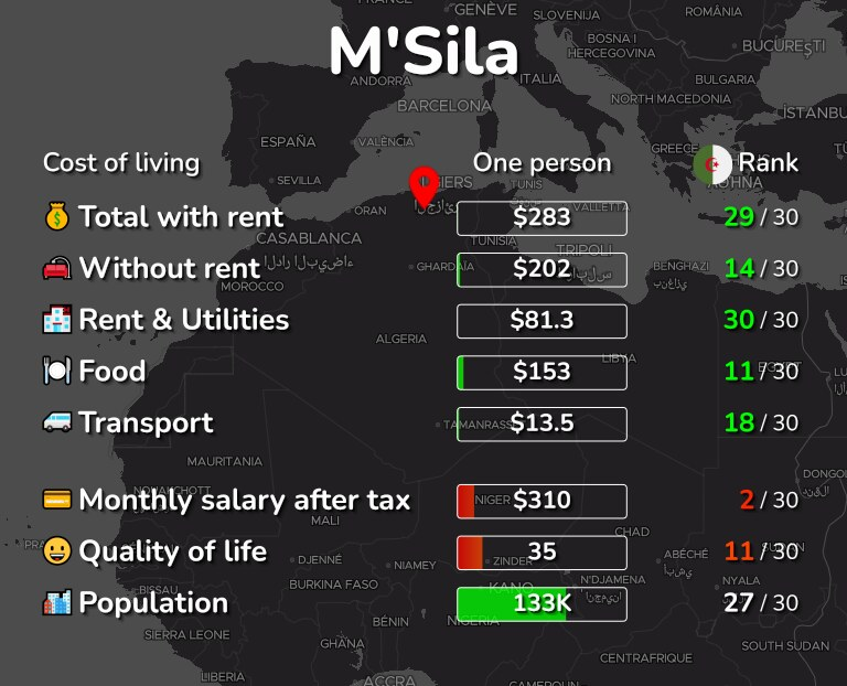 Cost of living in M'Sila infographic