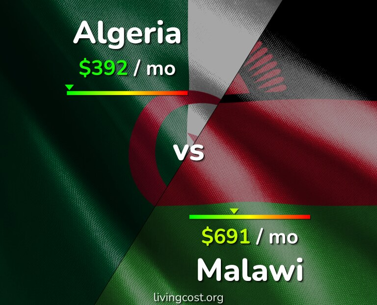 Cost of living in Algeria vs Malawi infographic
