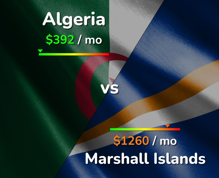 Cost of living in Algeria vs Marshall Islands infographic