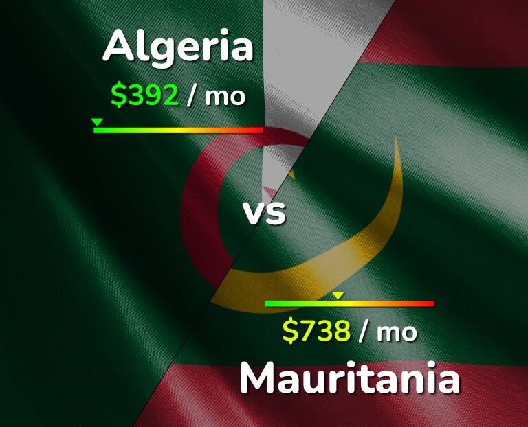 Cost of living in Algeria vs Mauritania infographic
