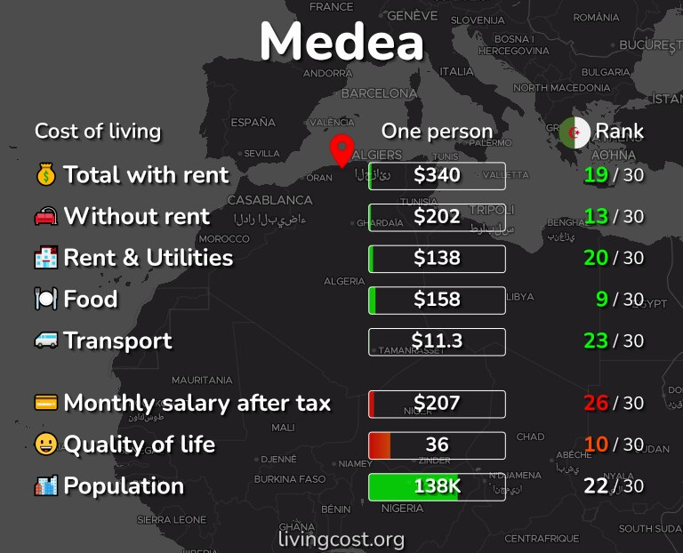 Cost of living in Medea infographic