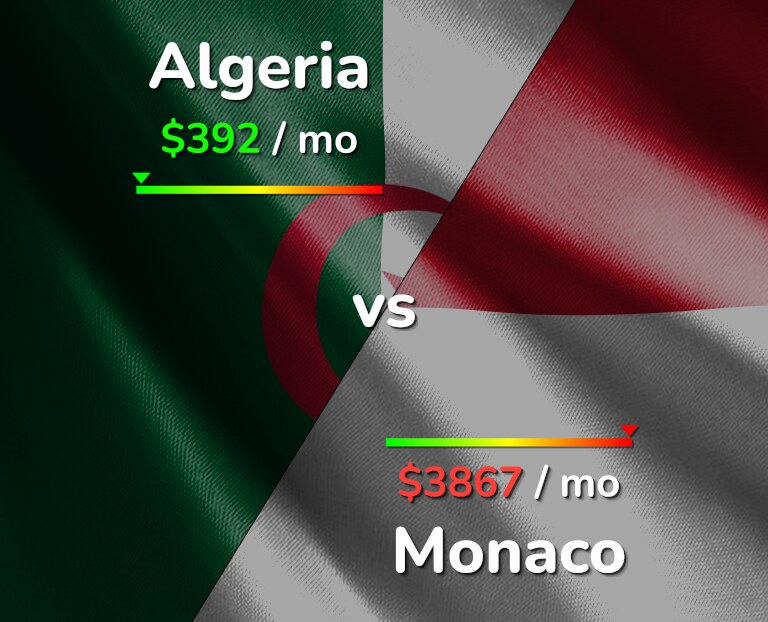 Cost of living in Algeria vs Monaco infographic