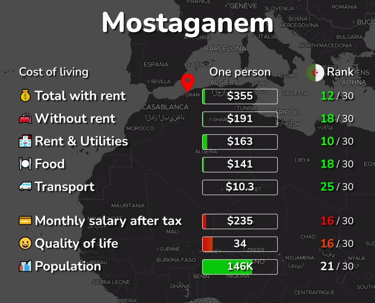 Cost of living in Mostaganem infographic