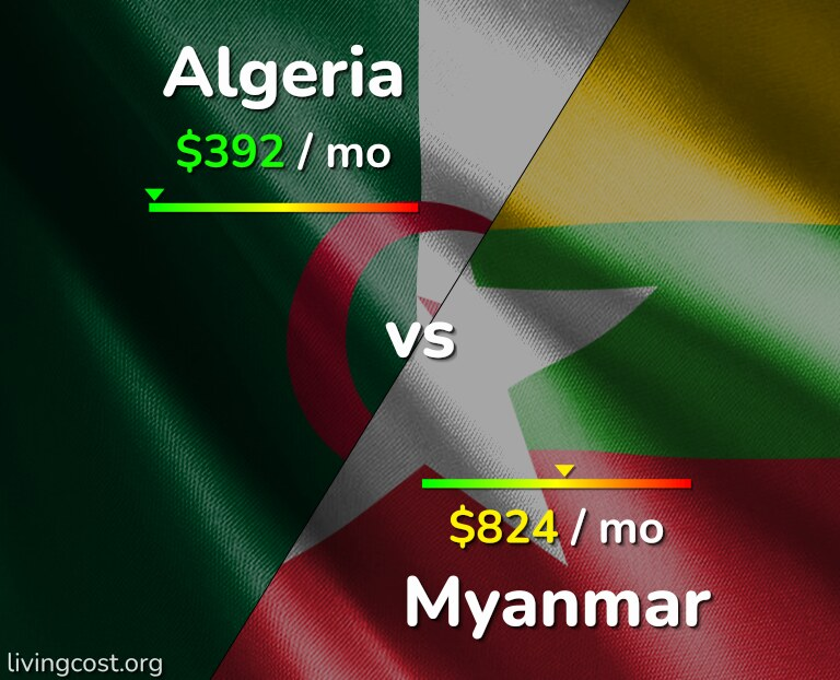 Cost of living in Algeria vs Myanmar infographic