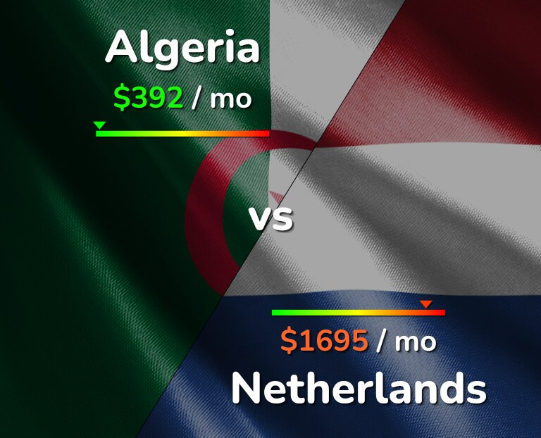 Cost of living in Algeria vs Netherlands infographic