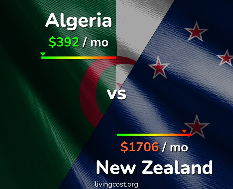Cost of living in Algeria vs New Zealand infographic