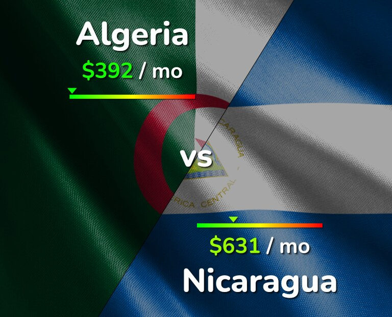 Cost of living in Algeria vs Nicaragua infographic