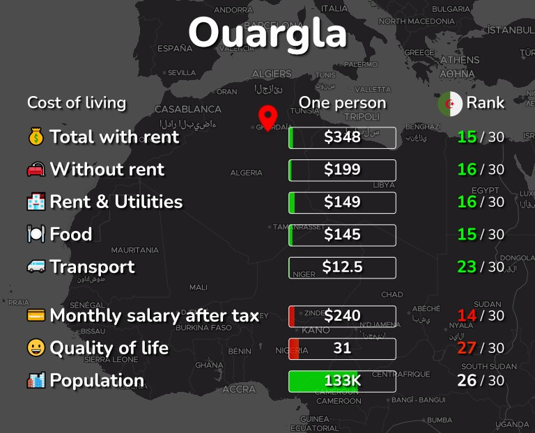Cost of living in Ouargla infographic