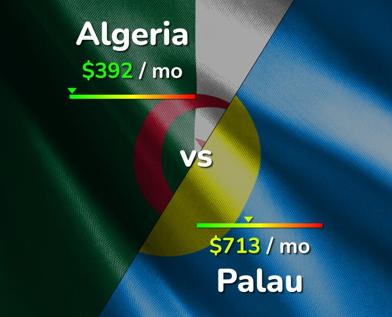Cost of living in Algeria vs Palau infographic