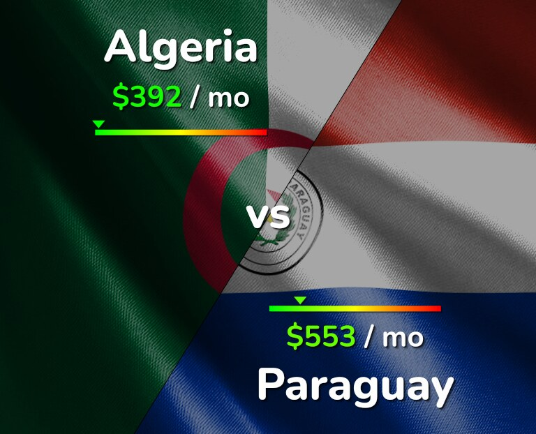 Cost of living in Algeria vs Paraguay infographic