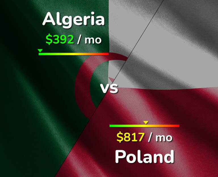 Cost of living in Algeria vs Poland infographic