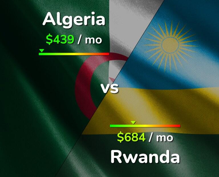 Cost of living in Algeria vs Rwanda infographic