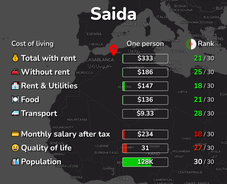 Cost of living in Saida infographic