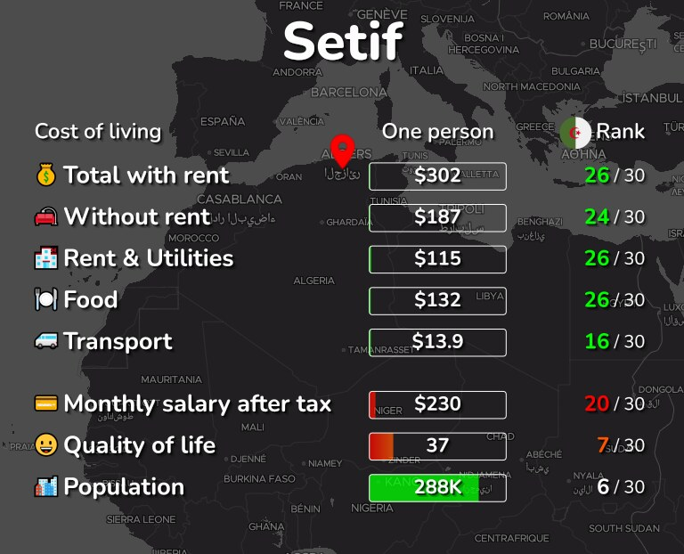 Cost of living in Setif infographic