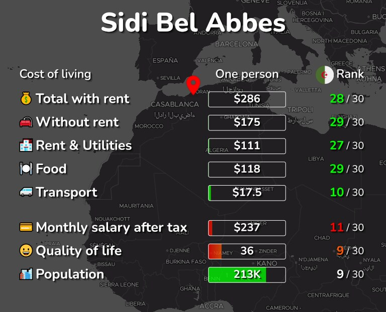 Cost of living in Sidi Bel Abbes infographic