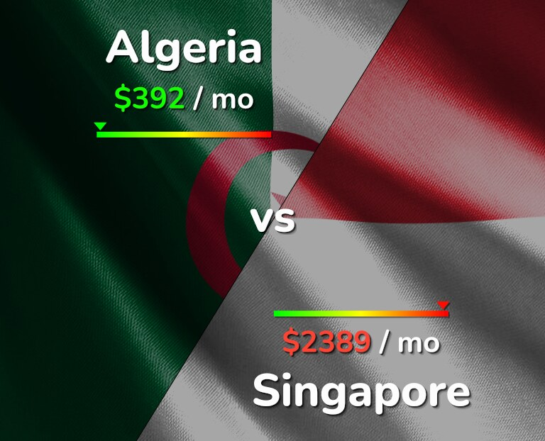 Cost of living in Algeria vs Singapore infographic