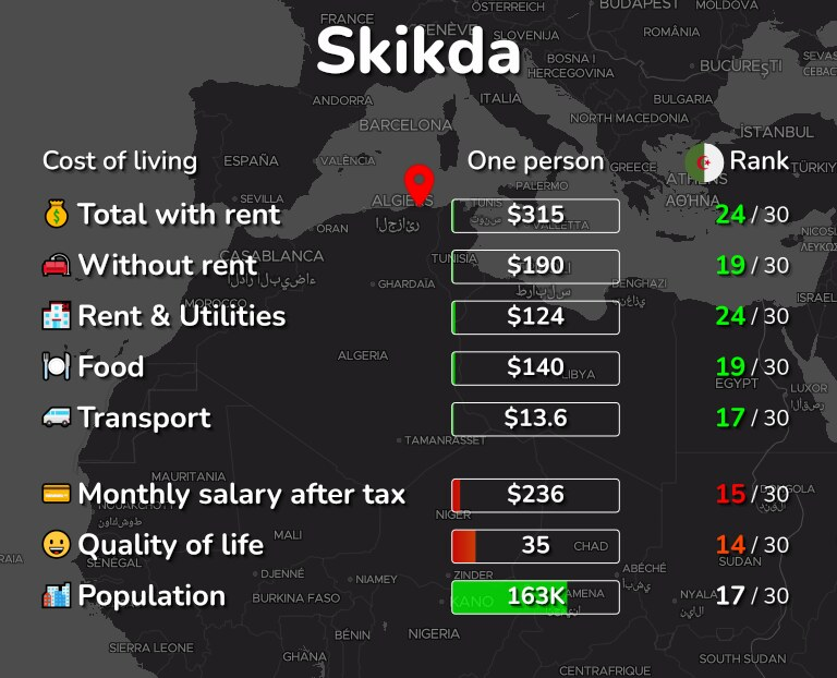 Cost of living in Skikda infographic
