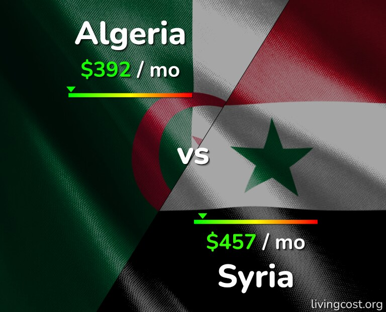 Cost of living in Algeria vs Syria infographic