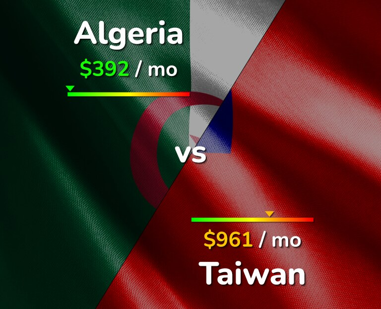 Cost of living in Algeria vs Taiwan infographic