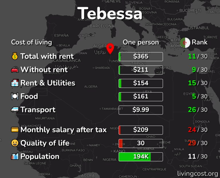 Cost of living in Tebessa infographic