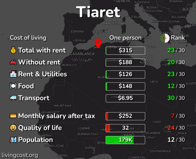 Cost of living in Tiaret infographic