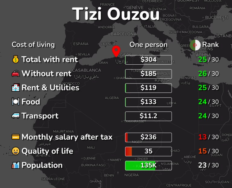 Cost of living in Tizi Ouzou infographic