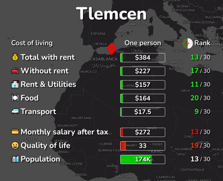 Cost of living in Tlemcen infographic