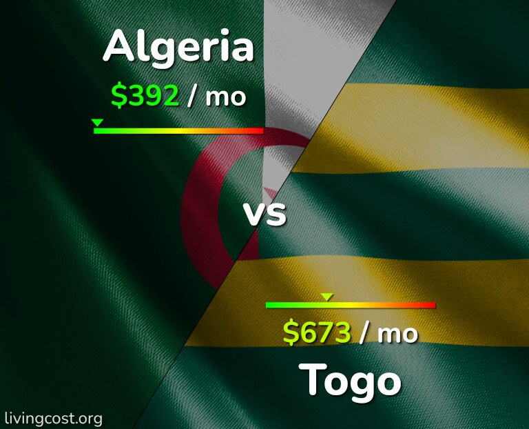 Cost of living in Algeria vs Togo infographic