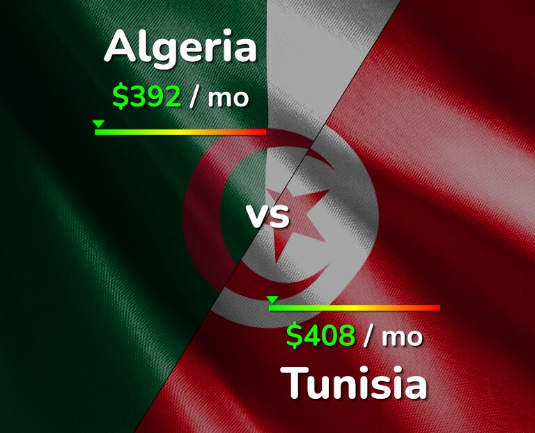 Cost of living in Algeria vs Tunisia infographic