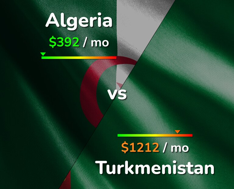 Cost of living in Algeria vs Turkmenistan infographic