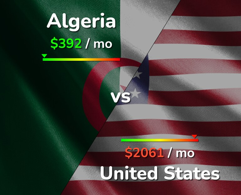 Cost of living in Algeria vs United States infographic
