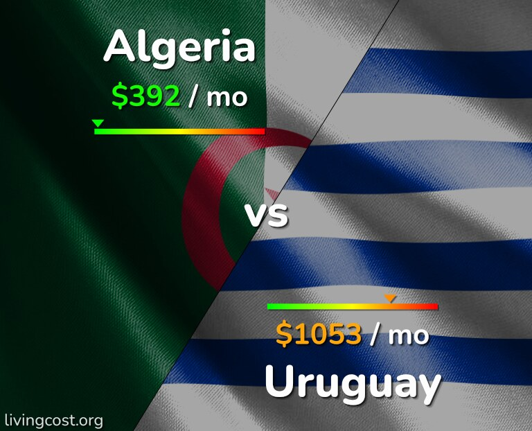 Cost of living in Algeria vs Uruguay infographic