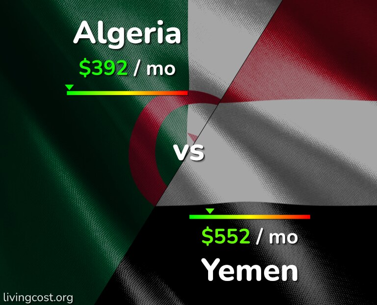 Cost of living in Algeria vs Yemen infographic