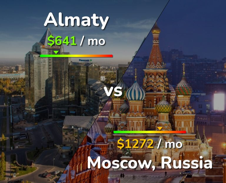 Cost of living in Almaty vs Moscow infographic