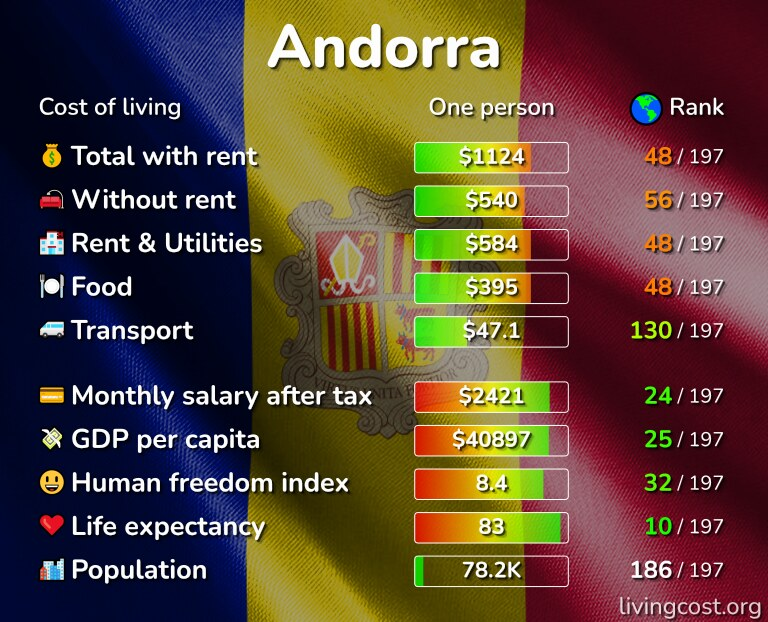 Cost of living in Andorra infographic