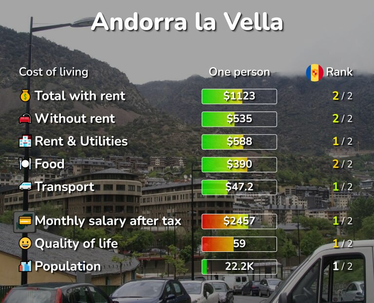 Cost of living in Andorra la Vella infographic