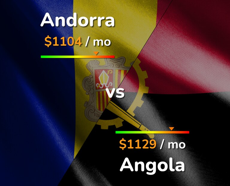 Cost of living in Andorra vs Angola infographic
