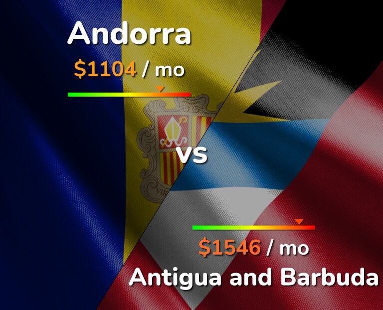 Cost of living in Andorra vs Antigua and Barbuda infographic