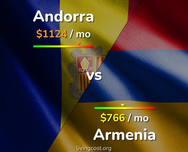 Cost of living in Andorra vs Armenia infographic